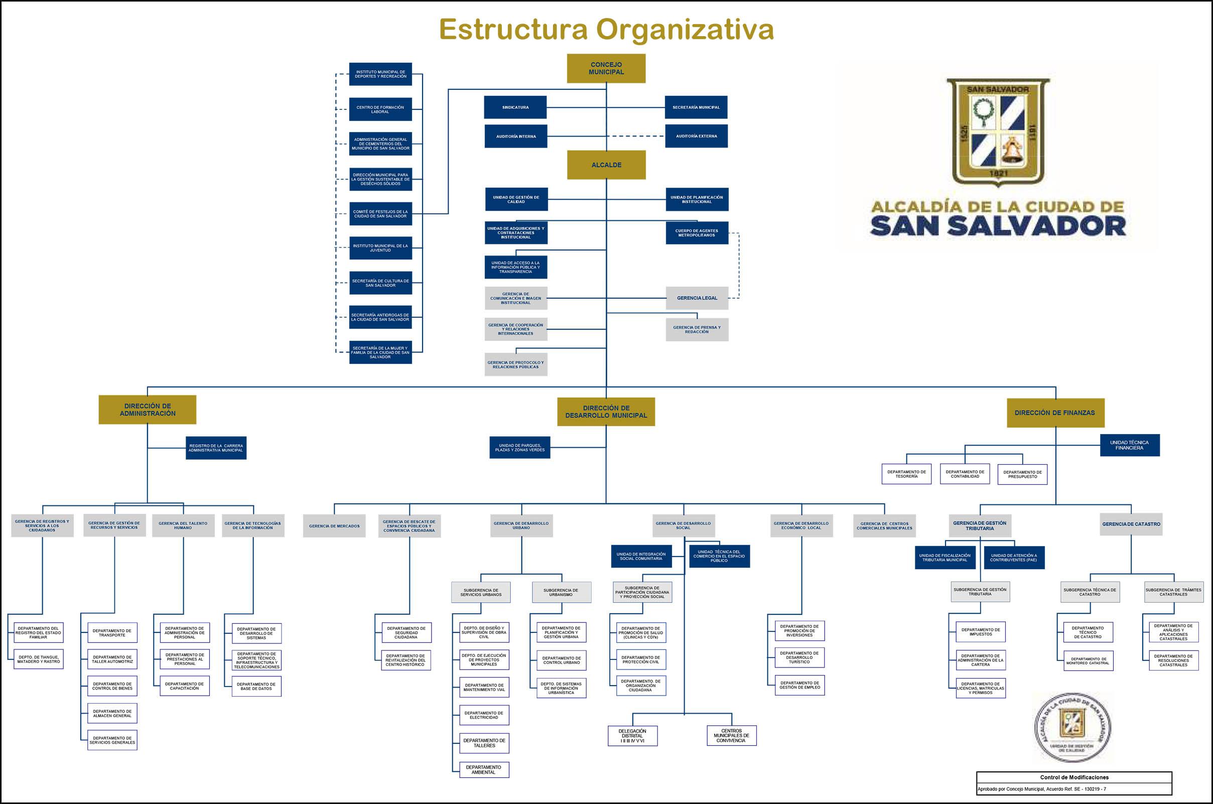 Manual De Organizacion Y Funciones Sansalvador Gob Sv